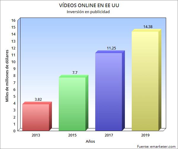 grafico-videos
