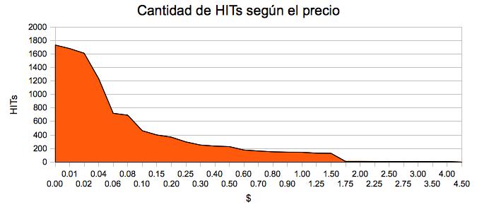 hits_segun_precio