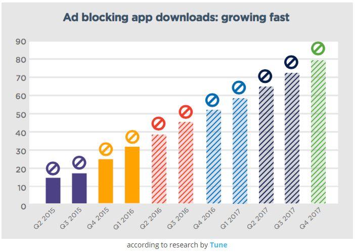 grafico-crecimiento-adblocking