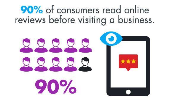 Extracto del estudio de Invest sobre el impacto de las reviews