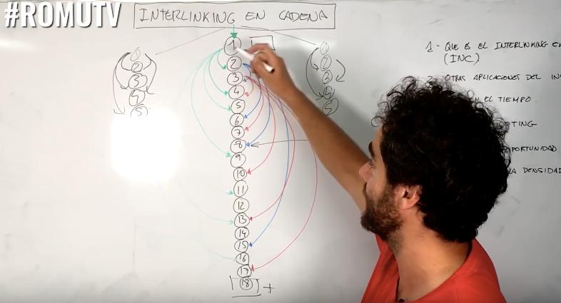 interlinking-en-cadena