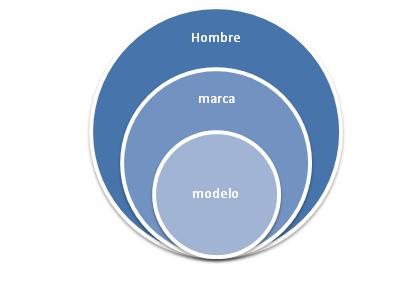 grafico-jerarquia-relojes
