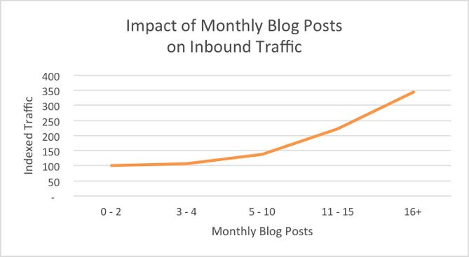 Estudio de Hubspot sobre el impacto en el tráfico de publicaciones mensuales en un blog