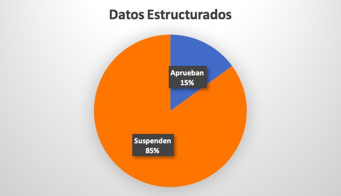 gráfico uso de datos estructurados