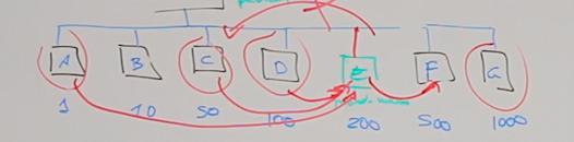 ejemplo de interlinking en cadena