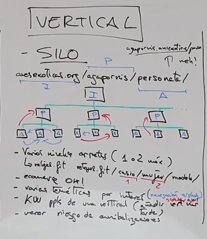 interlinking SILO