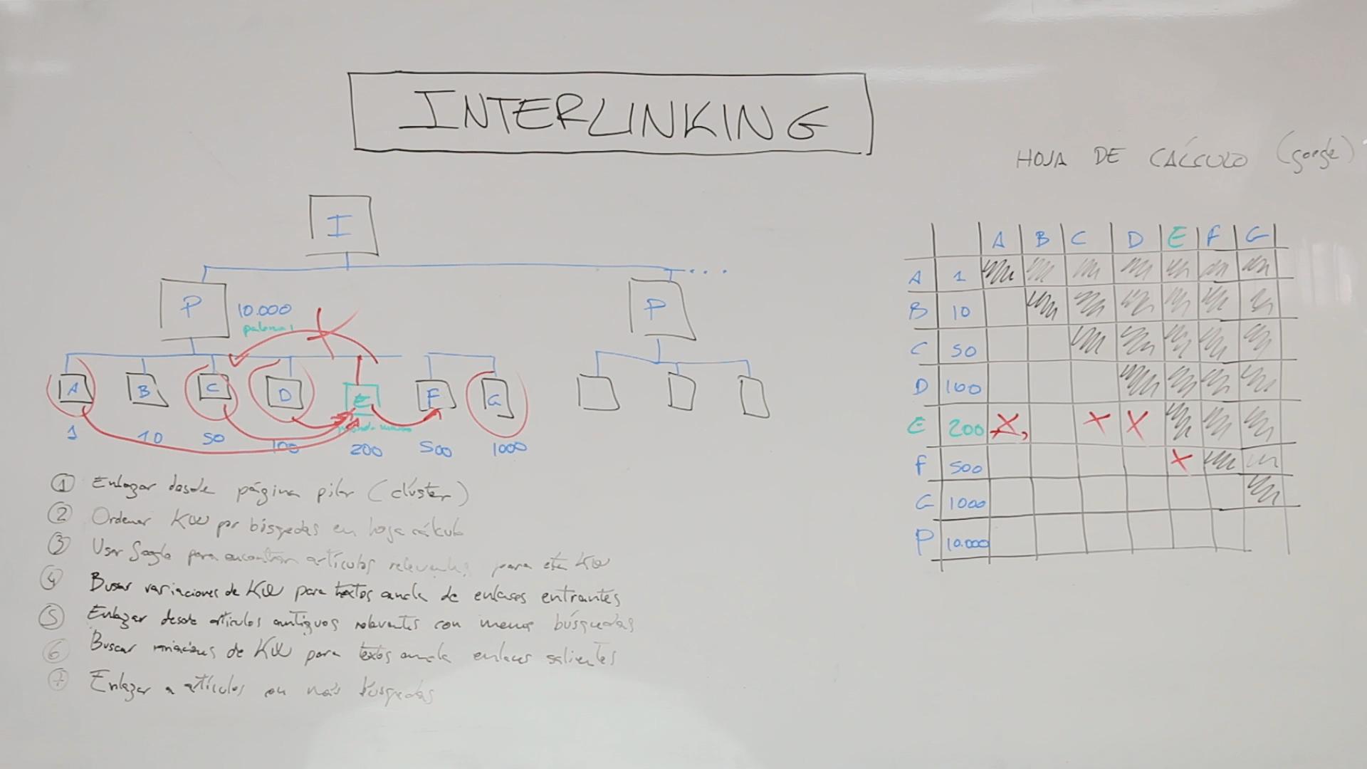 cómo hacer interlinking