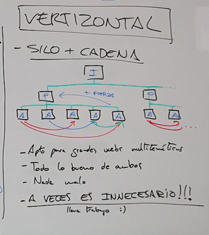 interlinking vertizontal