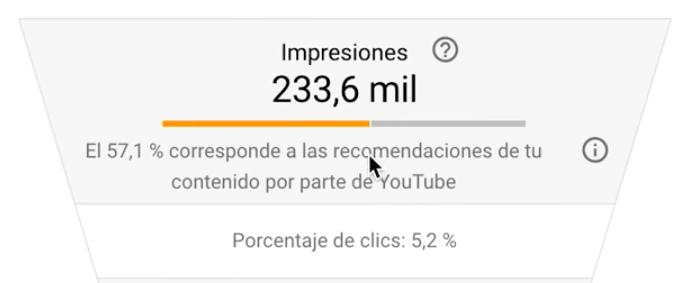 cómo aumentar las impresiones en Youtube