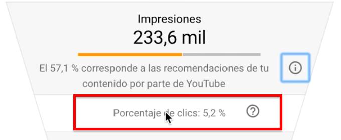 cómo medir el CTR en Youtube