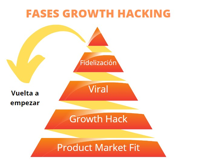 5 fases growth hacking