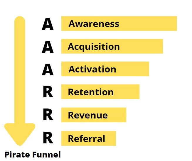 funnel growth hacking AAARRR