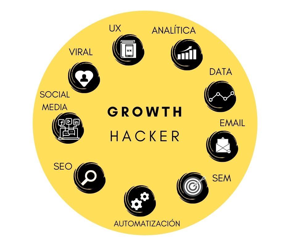 conocimientos y cualidades de un growth hacker