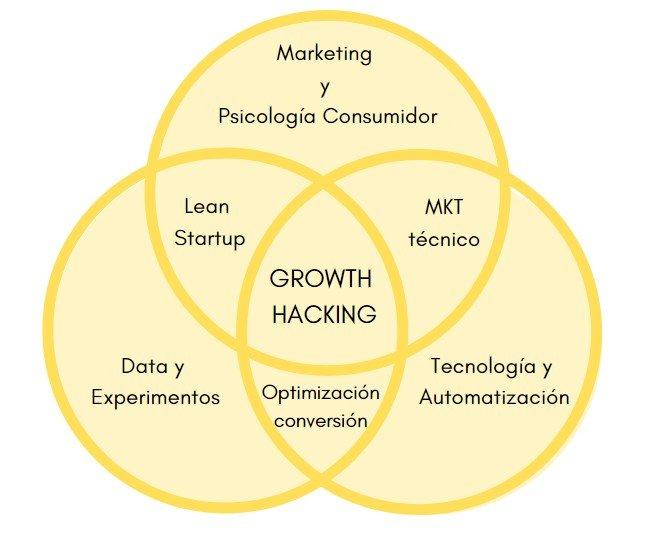 qué es growth hacking