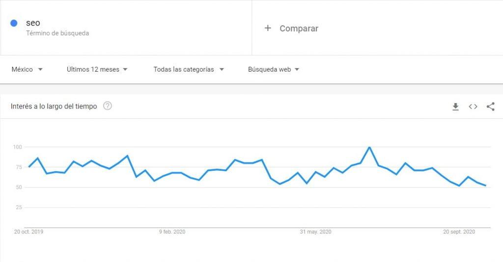 google trends para seo