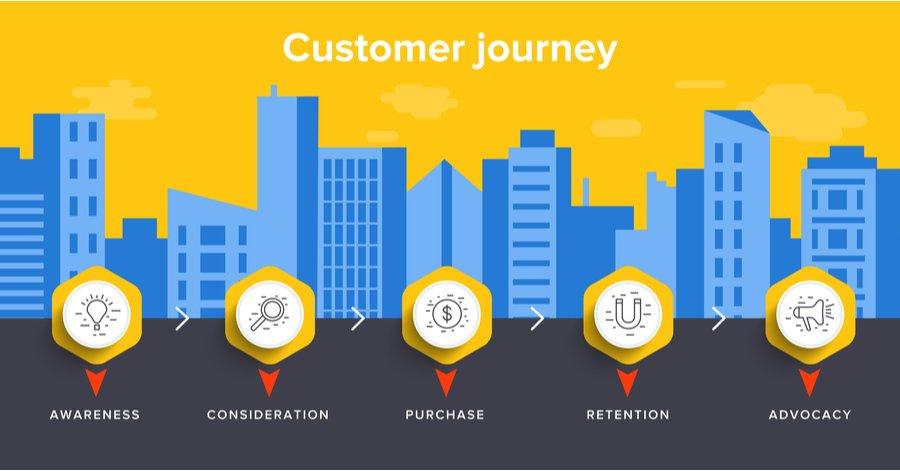 customer journey en inbound marketing
